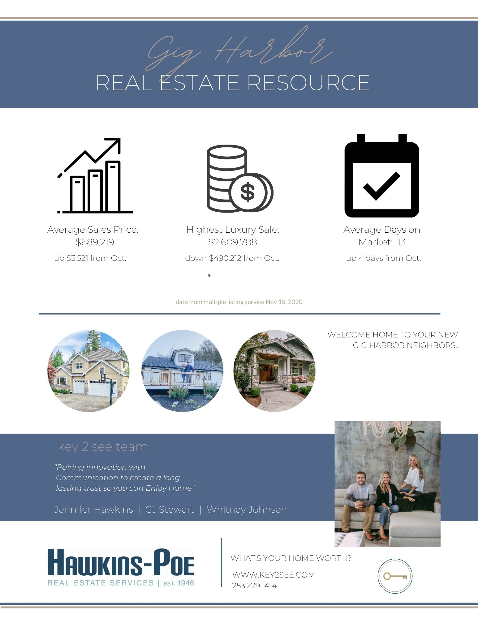 Gig Harbor Real Estate Stats November 2020